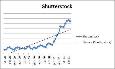 Shutterstock - Minerva Studio