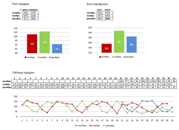 Статистика продаж Minerva Studio за 4-й квартал 2011 года