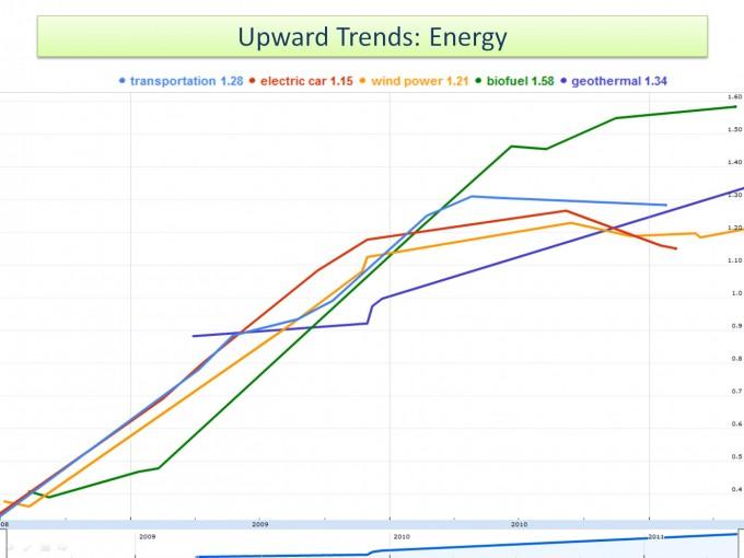 Растущие тенденции: Энергия