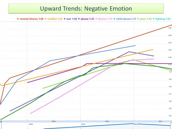 Растущие тенденции: негативные эмоции